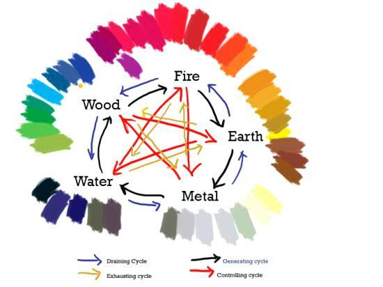 Màu sắc trong hệ phong thủy